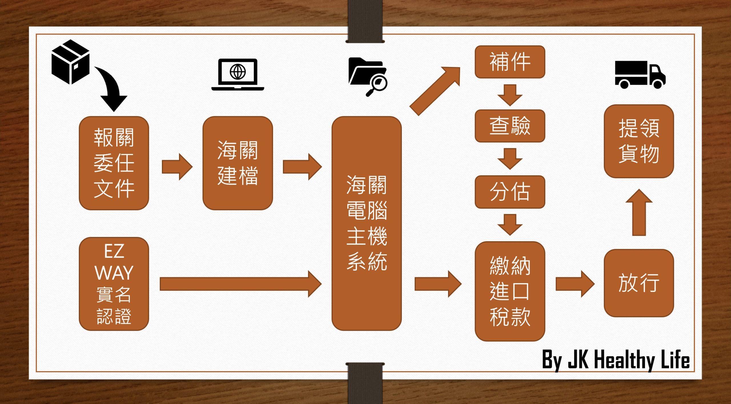 進口海關流程簡易圖